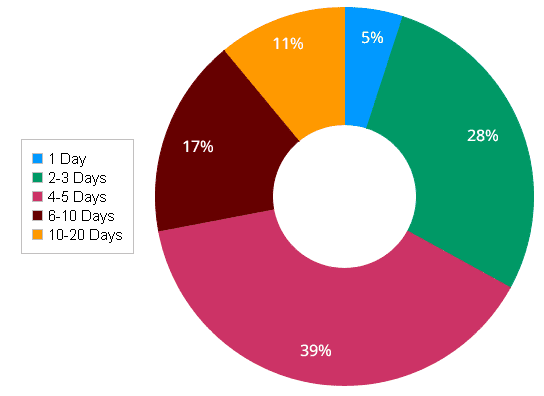 Services delivery pie chart